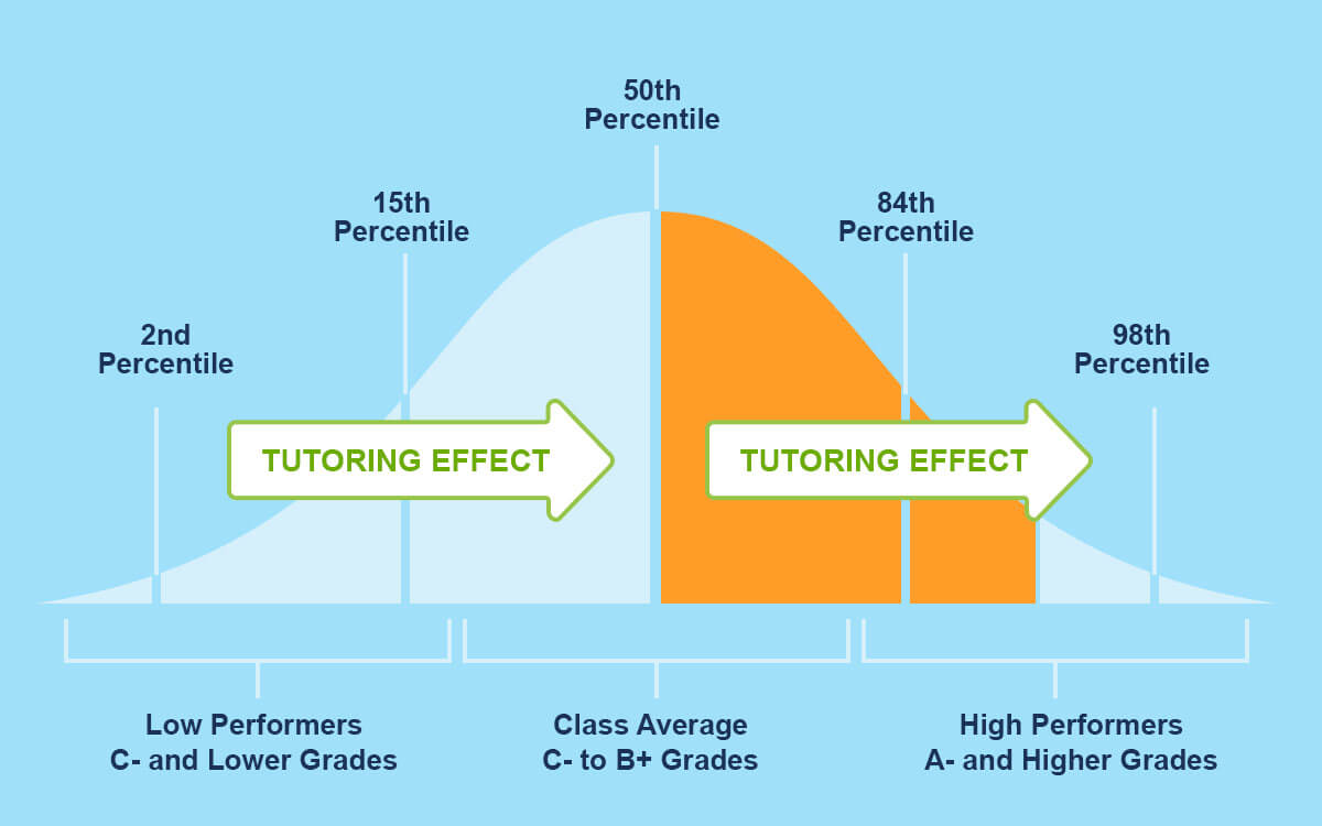 The impact tutoring is shown to vastly increase student grades